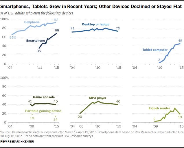 Changes in Device Ownership