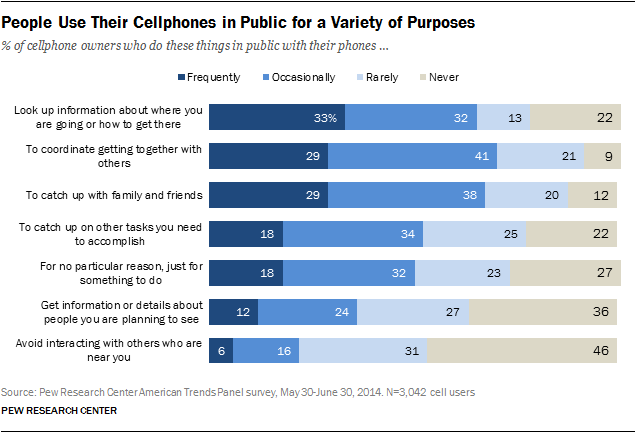 Purposes for public Cell phone use