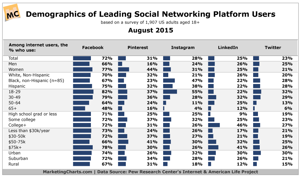 Social Media User Demographics, August 2015
