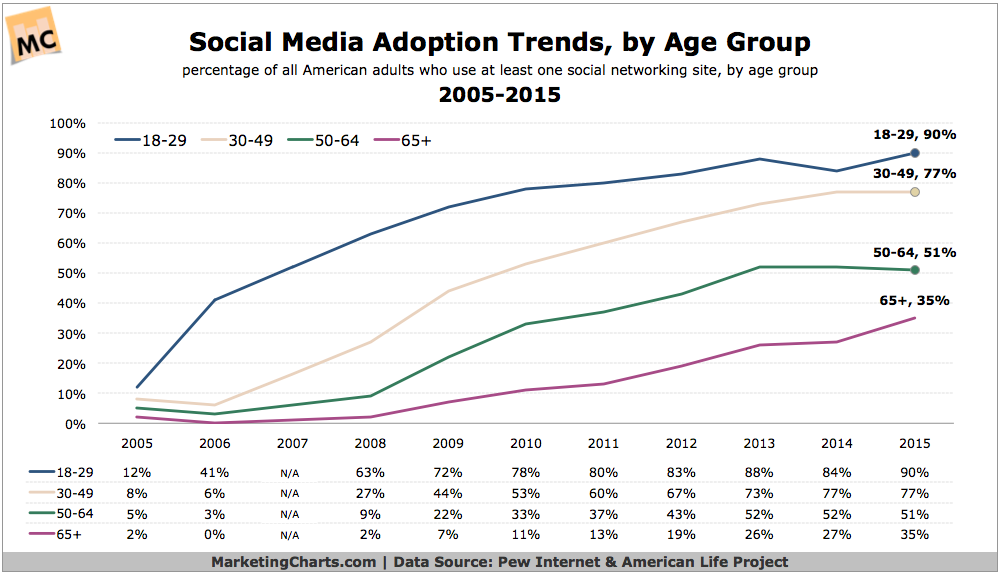Social Media Adoption Trends, by Age