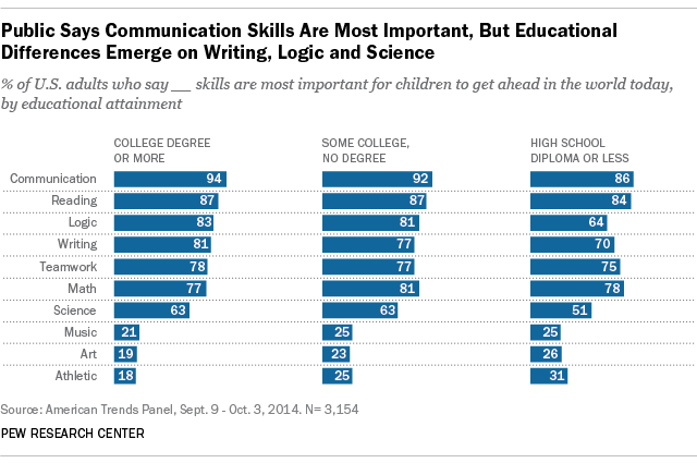 Skills needed to succeed by educational level