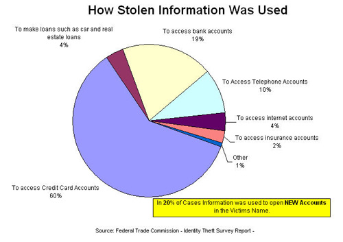 What Happens to Stolen Data