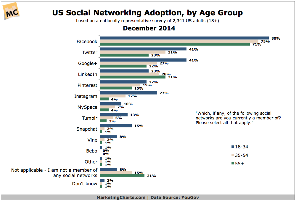 Social Media, by Age group