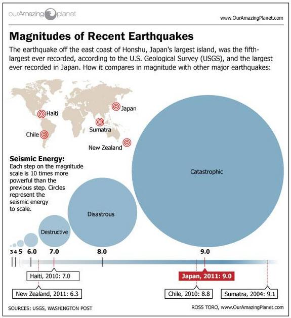 Recent earthquakes