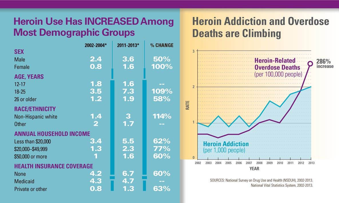 Epidemiology of heroin