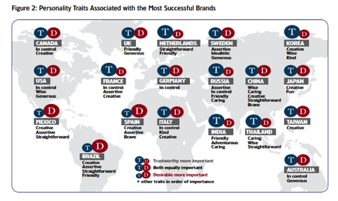 Successful Personality traits of success brands