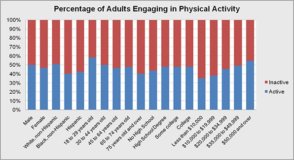 Physical Activity demographics