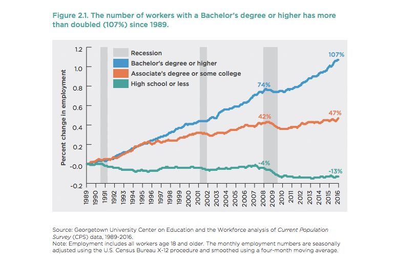 College Education and Jobs
