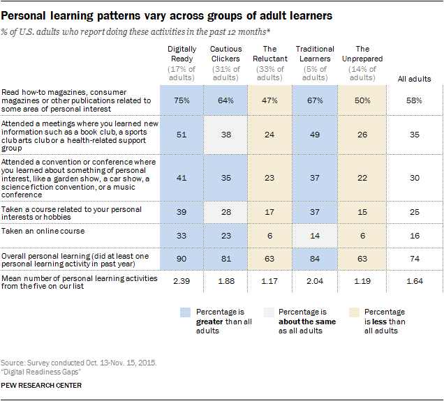 Digital Readiness and Personal Learning