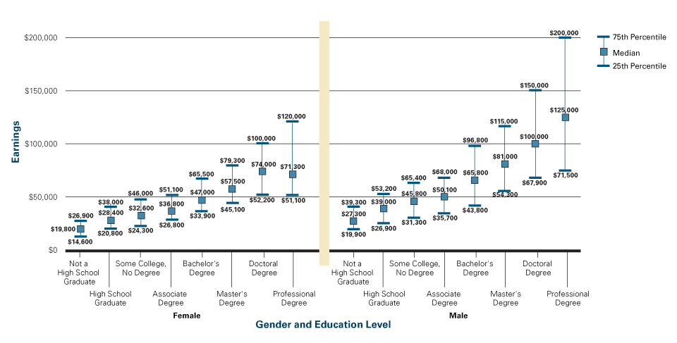 Female salaries, by educational attainment