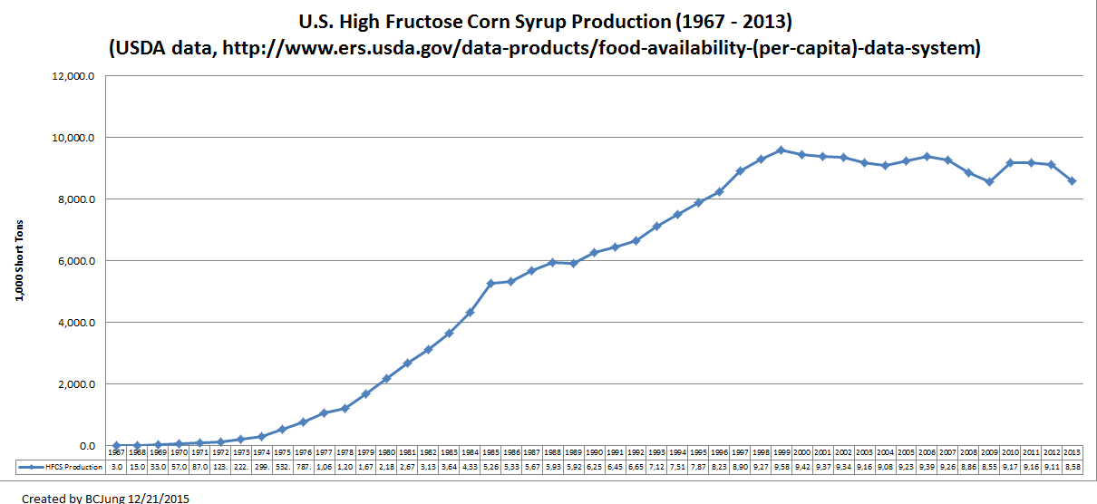 High Fructose Corn Syrup Production
