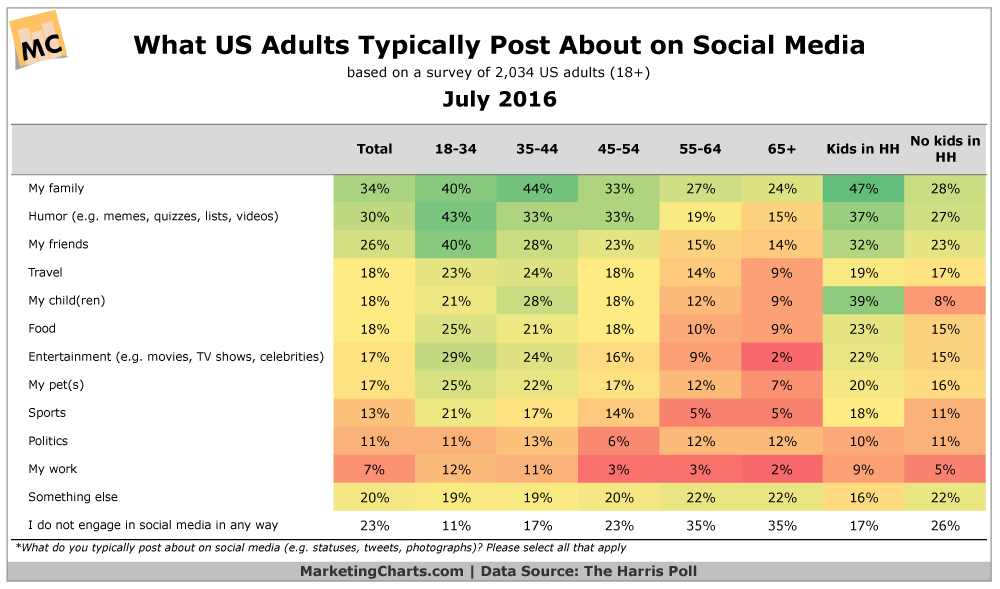 Adults and Social Media