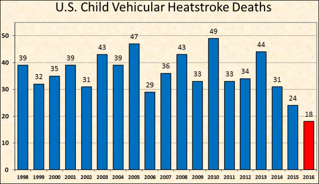 Child deaths in cars