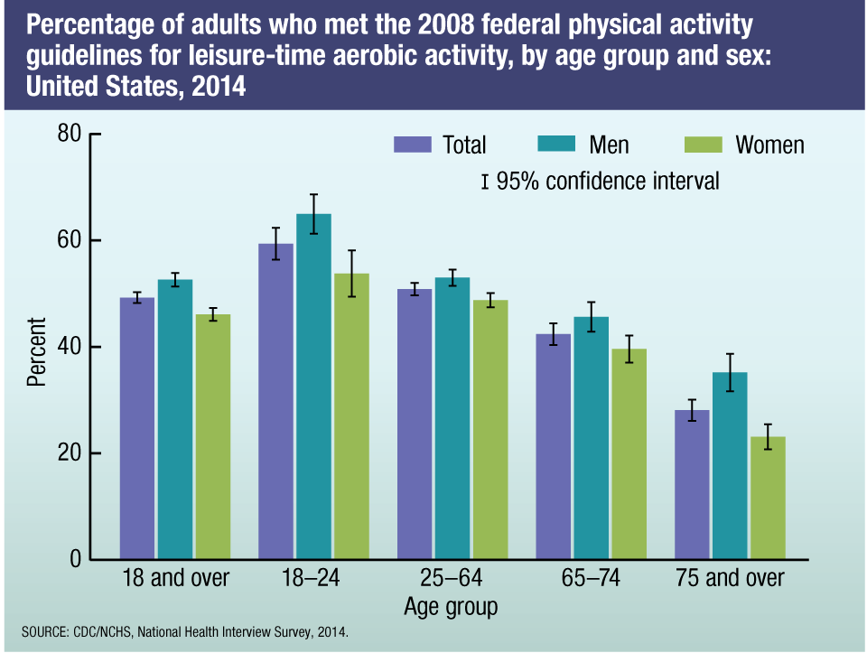 Physical Activity, 2014