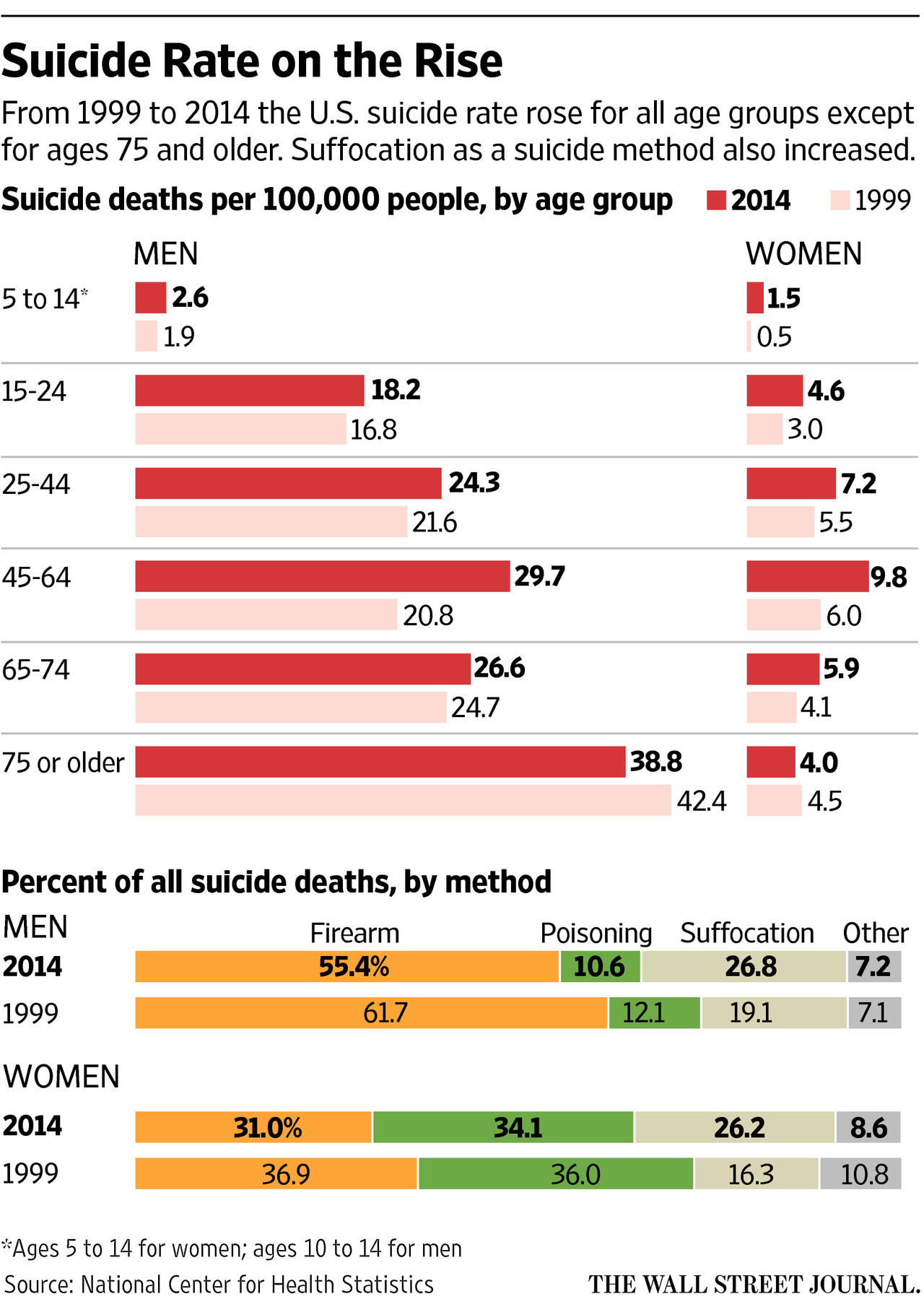 Suicide, by gender and type