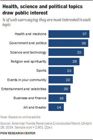 Topics of interest, by gender