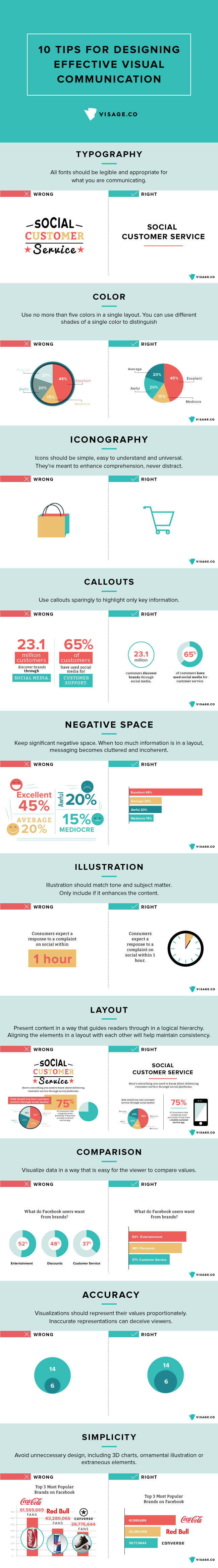 Infographic communication