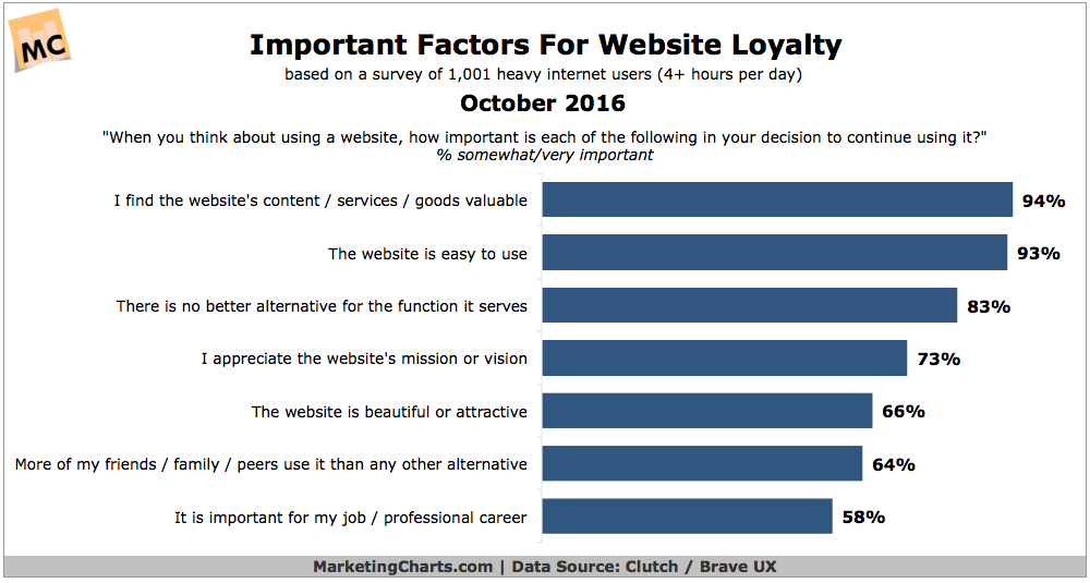 Website Loyalty Factors