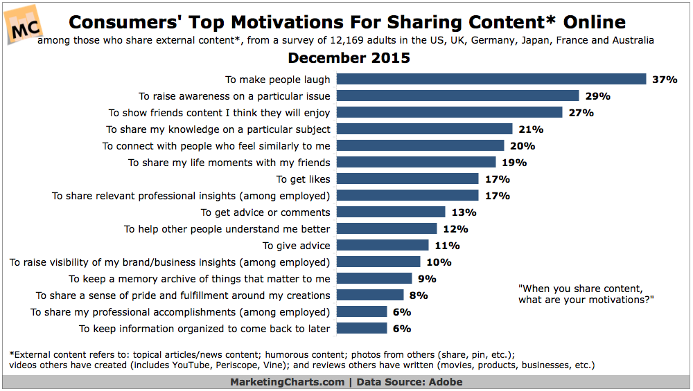 Why Share Content