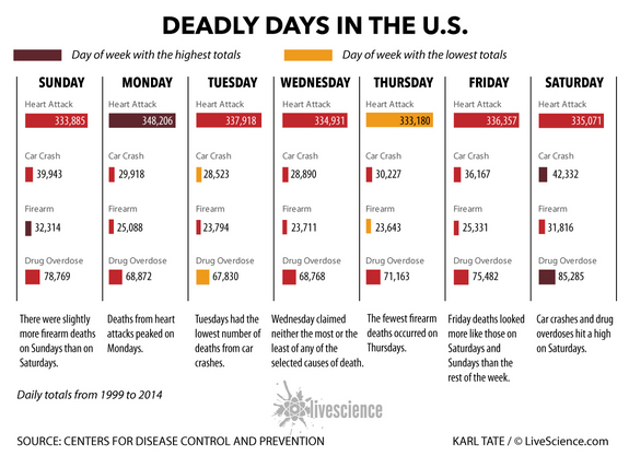 Deadliest Day of the Week