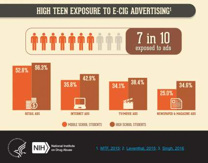 Ecig Teen Exposure