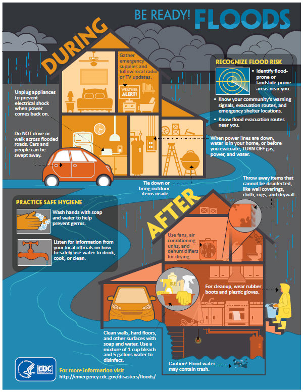 Flood Infographic