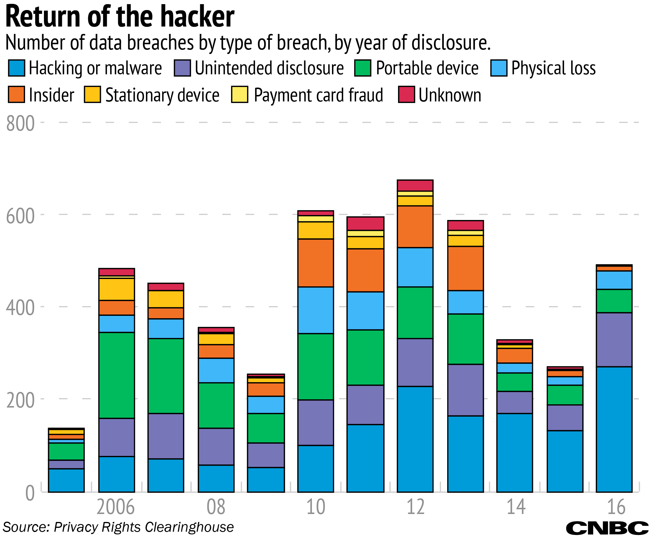 Data Breaches, by type of Breach