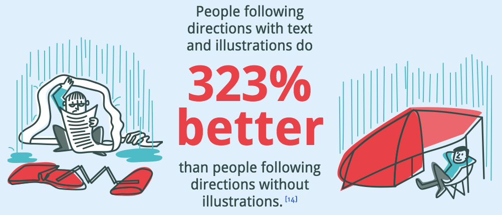 Importance of illustrations