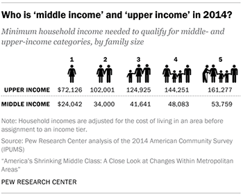 Middle Income