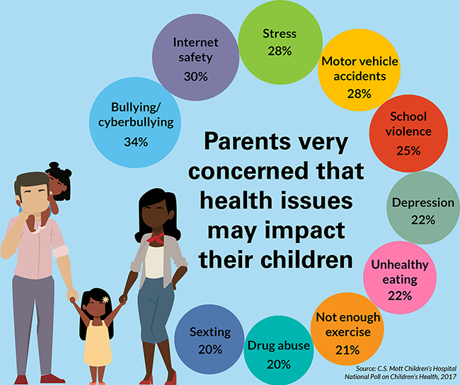 Top Health Issues Parents Worry May Impact their Own Children