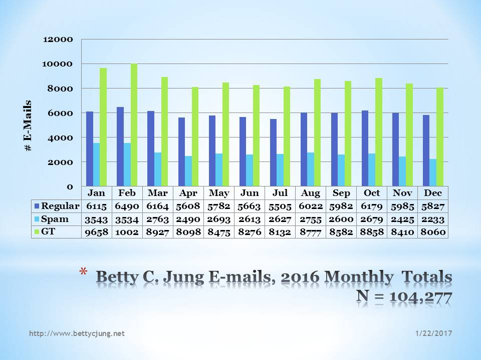 2016 E-mails, Betty C. Jung