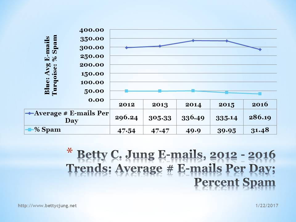 2015 E-mails, Betty C. Jung