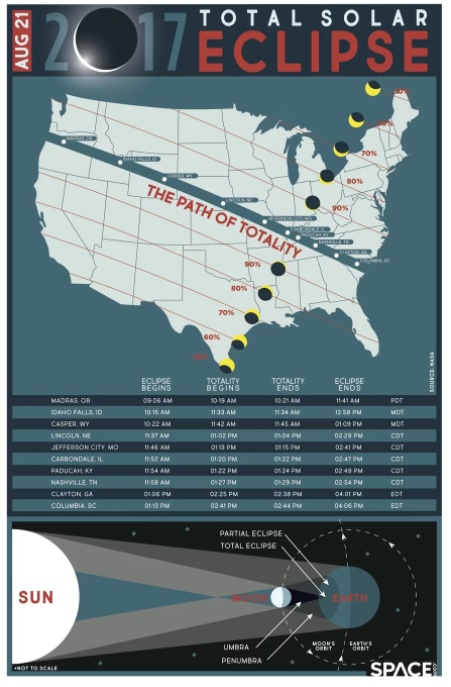 Aug 21 Total Solar Eclipse Path