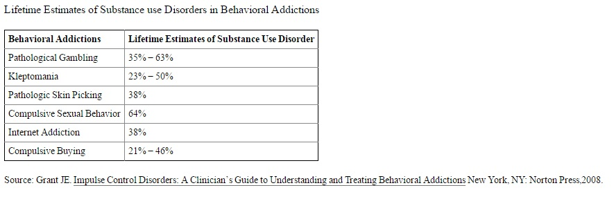 Substance use disorders and behavioral addictions