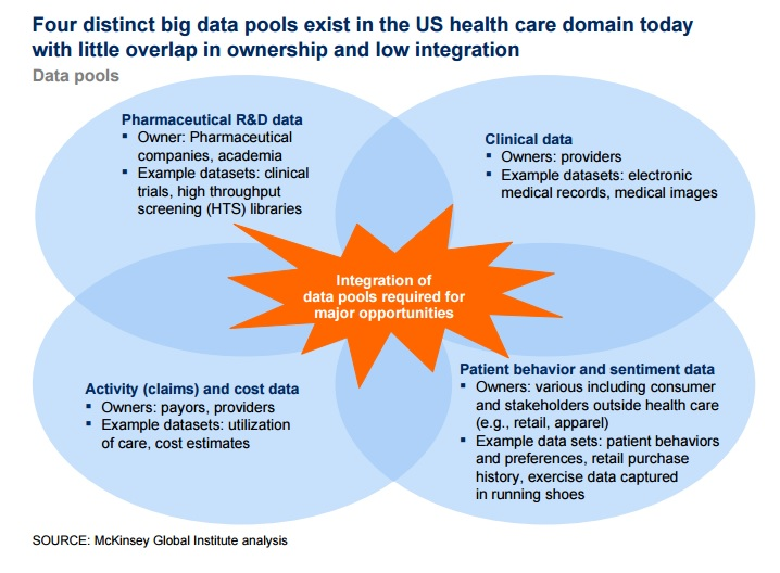Big data in the Healthcare system
