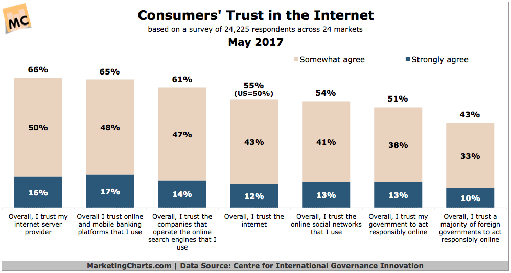 Trust in the Internet