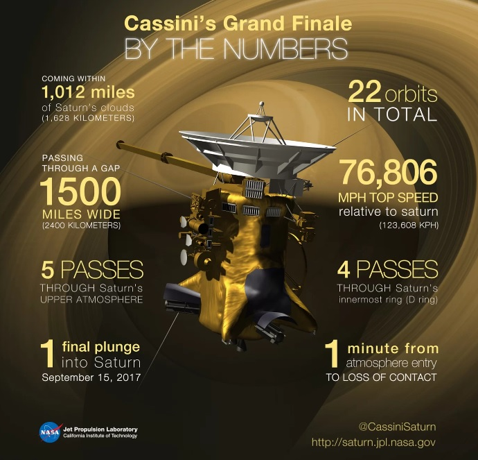 Cassini Final Numbers