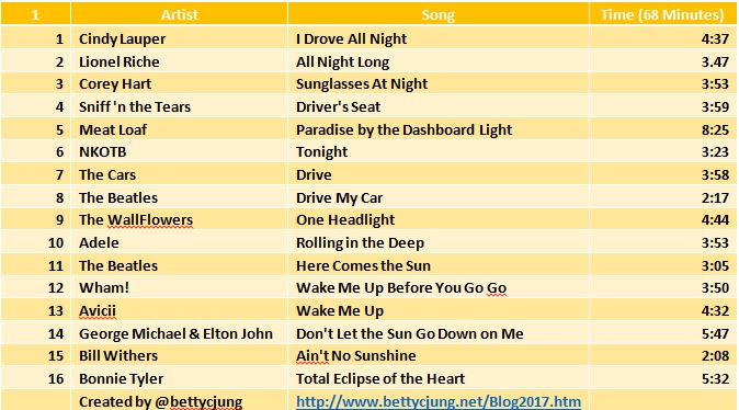 Centerline Drivetime Playlist