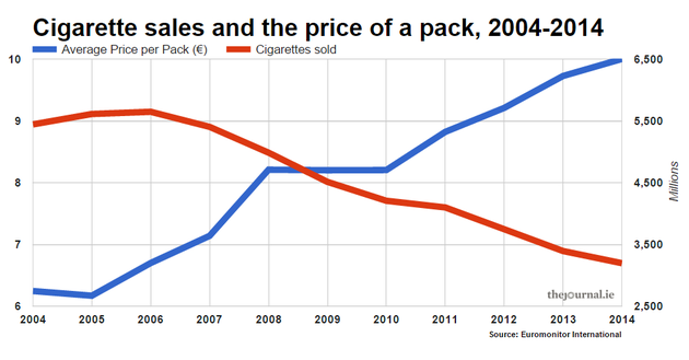 Price per pack and cigarette sales