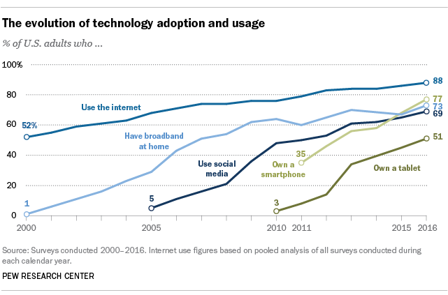 Technology Adoption and Usage