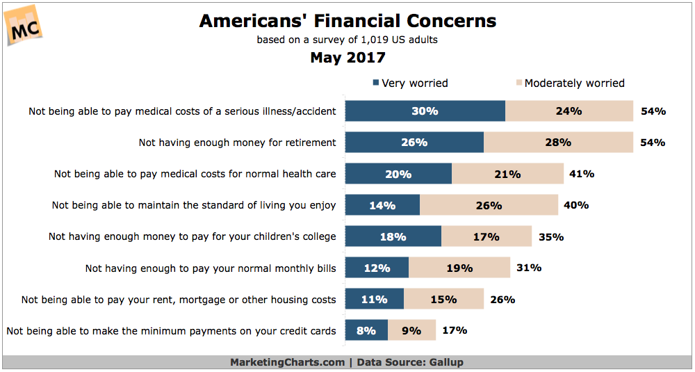 American Money Worries May 2017