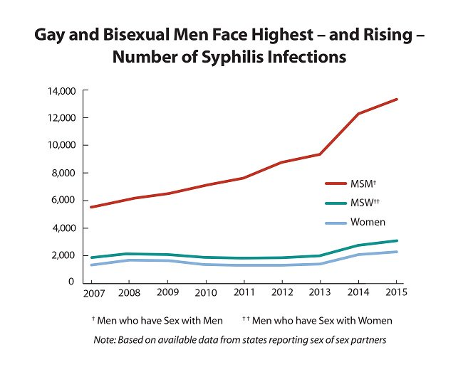 Bisexual and Gay Men Syphilis