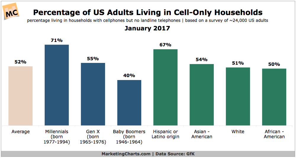 Cell-only Households
