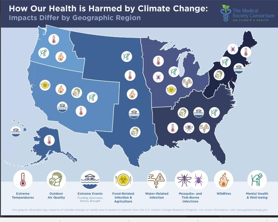 Global Warming, health