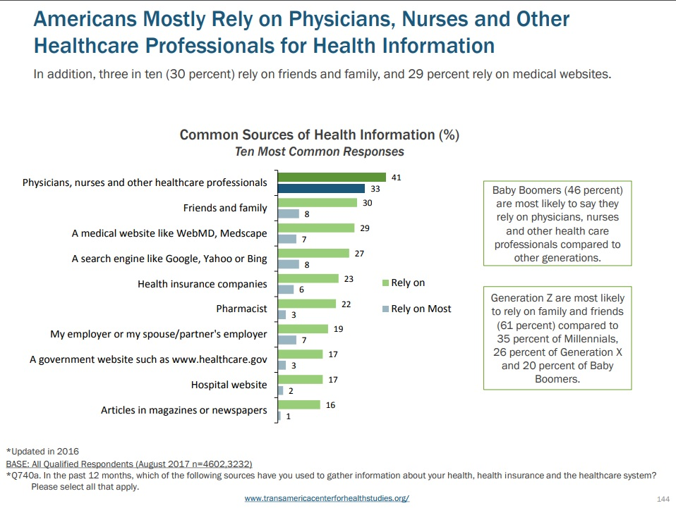 Health Information Sources