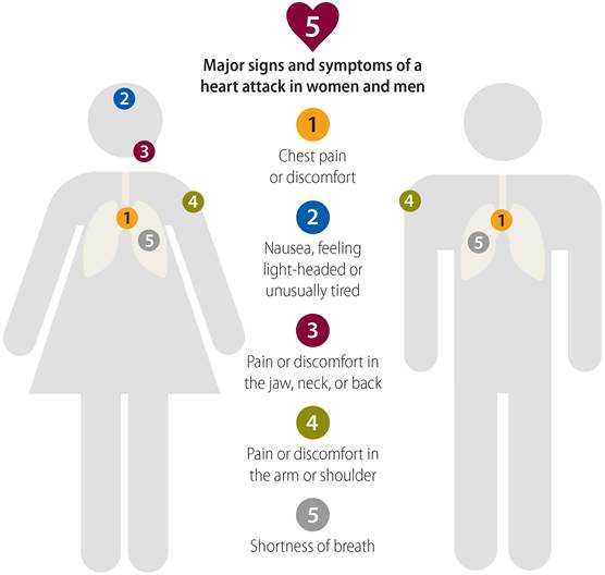 Gender Differences Heart Attack Symptoms