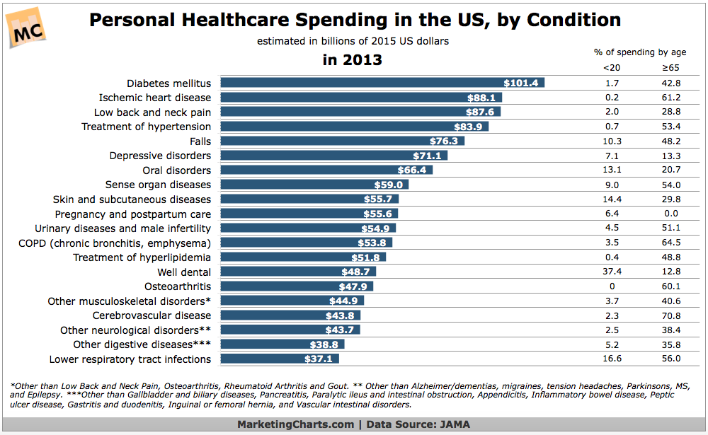 Personal healthcare Spending