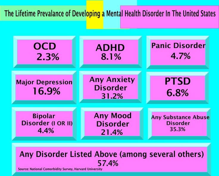 Mental Disorder prevalence