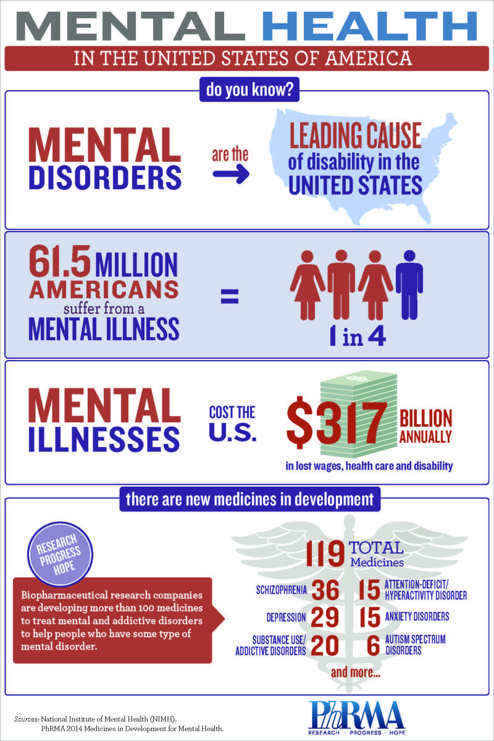 Mental Health in US