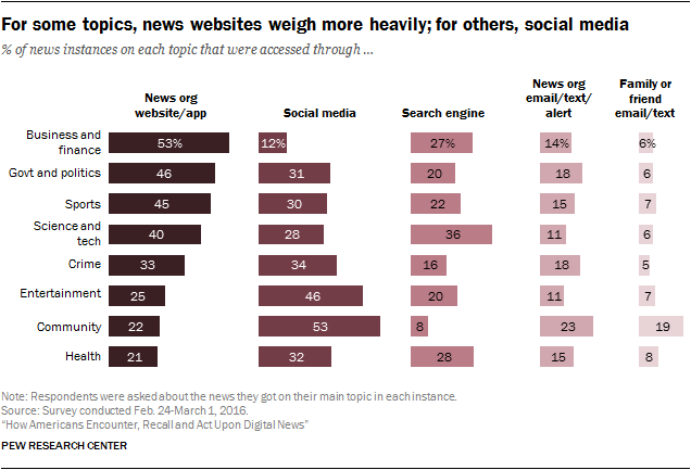 Types of online news interest